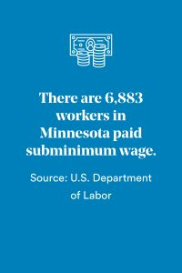 Reads: 6,883 workers in Minnesota paid subminimum wage. Source: U.S. Department of Labor