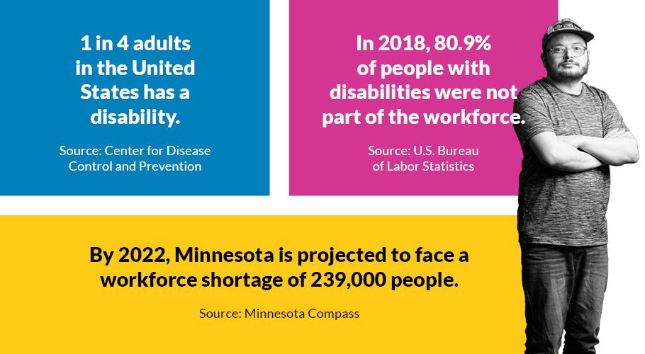 Reads 1 in 4 adults has a disability. In 2018, 80.9% of people with disabilities were not part of the workforce. By 2022, Minnesota is projected to face a workforce shortage of 239,000 people.